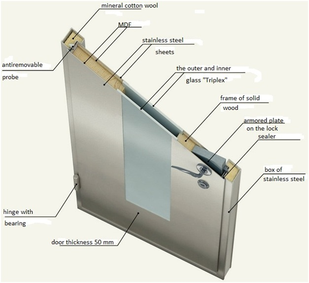 Components of the metal door weight Exterior door components