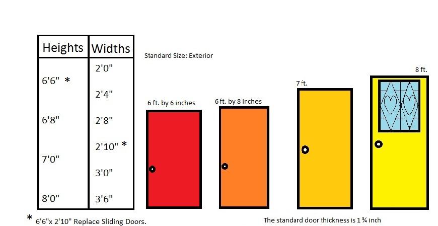 Standard home door width